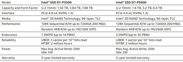Сравнение характеристик Intel SSD D7-P5500 и D7-P5600