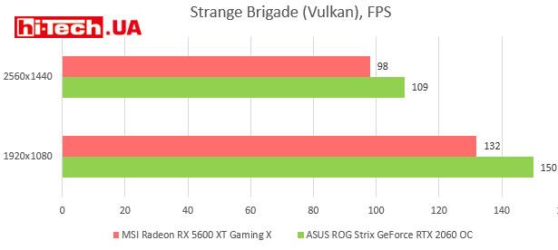 Тесты производительности MSI Radeon RX 5600 XT Gaming X (гистограммы)