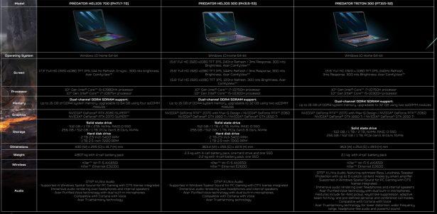 Характеристики игровых ноутбуков Acer Predator Helios 700 (PH717-72), Predator Helios 300 (PH315-53), Predator Triton 300 (PT315-52)