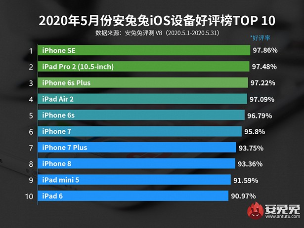 apple devices may 2020 antutu success