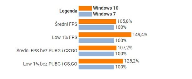 windows games compare 2020