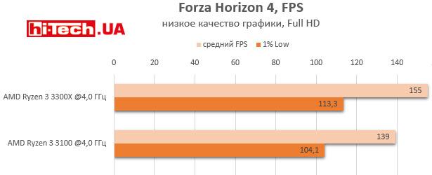 Производительность AMD Ryzen 3 3100 и Ryzen 3 3300X на одной частоте