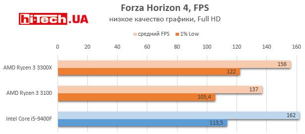 Производительность AMD Ryzen 3 3100, Ryzen 3 3300X и Intel Core i5-9400F в играх