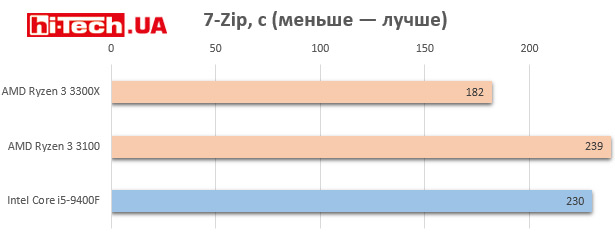 Производительность AMD Ryzen 3 3100, Ryzen 3 3300X и Intel Core i5-9400F