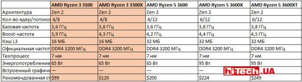 Сравнение характеристик 4-ядерных процессоров серии Ryzen 3000 с 6-ядерными