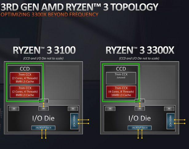 Особенности AMD Ryzen 3 3100 и Ryzen 3 3300X