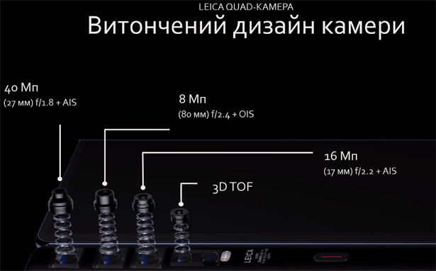Камеры Huawei Mate Xs