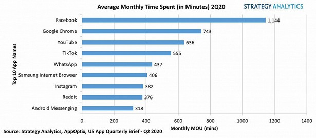 Strategy Analytics time at mobile 2020