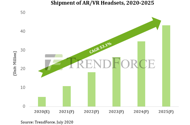 TrendForce AR VR 2025