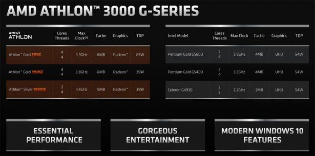 Athlon Gold 3150G, Gold 3150GE
