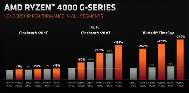 Производительность AMD Ryzen 4000G