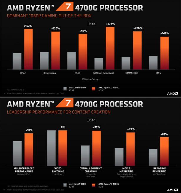 Производительность AMD Ryzen 7 4700G