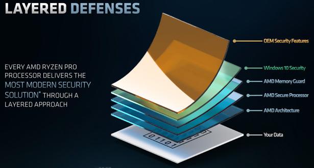 Технологии безопасности AMD Ryzen PRO 4000G