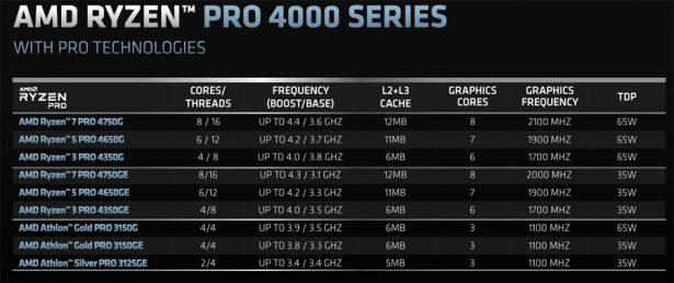 Характеристики процессоров AMD Ryzen PRO 4000G
