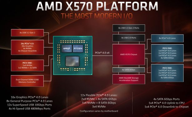 Блок-схема платформы на базе чипсета AMD X570 и процессоров AMD Ryzen 3000