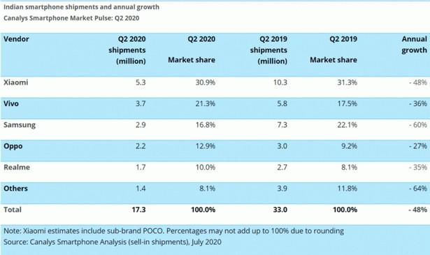 canalys india market smartphone 2020