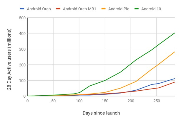 new Android since launch 2020