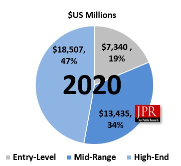 pc hardwre raise 2020