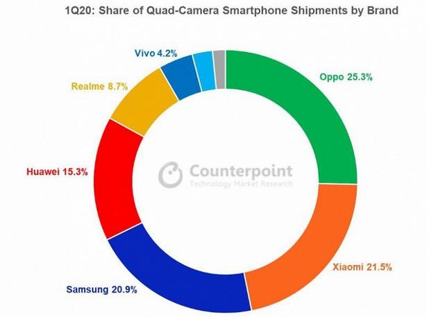 quad camera smartphones 2020