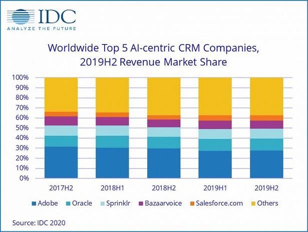 IDC AI stat 2020