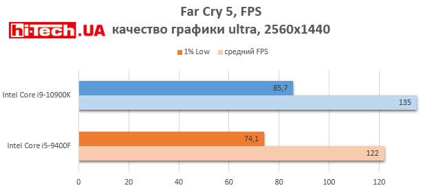 Intel Core i9-10900K и Core i5-9400F производительность в играх