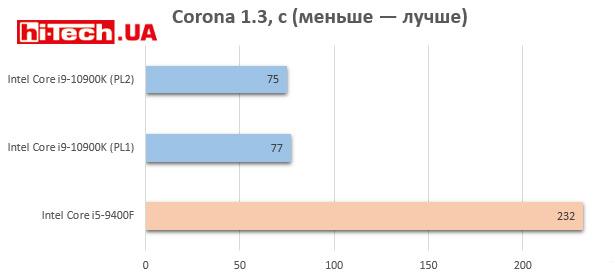 Intel Core i9-10900K против Intel Core i5-9400F по производительности