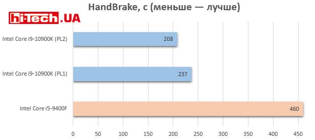 Тест Intel Core i9-10900K и Core i5-9400F