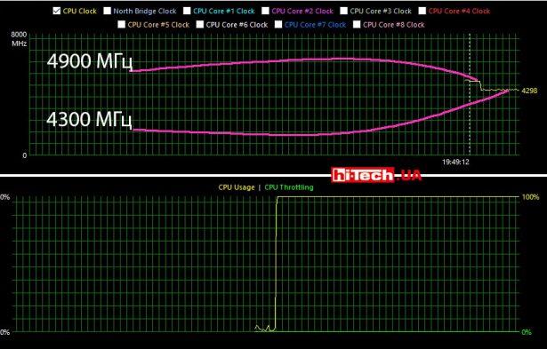 Частота Intel Core i9-10900K