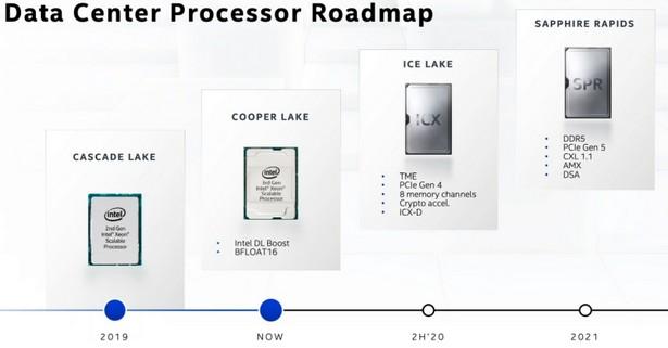 Intel roadmap 2019-2021 Sapphire Rapids
