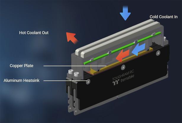 Охлаждение оперативной памяти Thermaltake Floe RC240