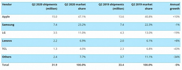 USA smartphonee market q2 2020