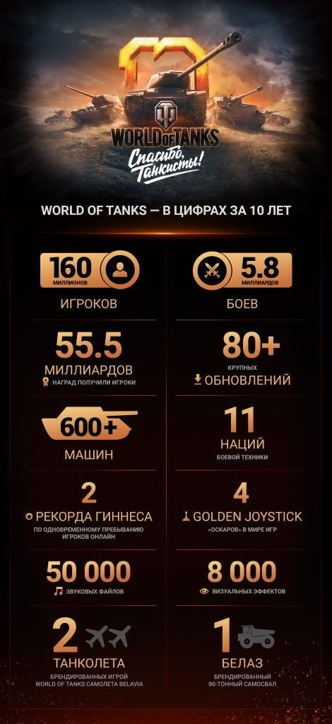 WoT_10years_info_OUT_f