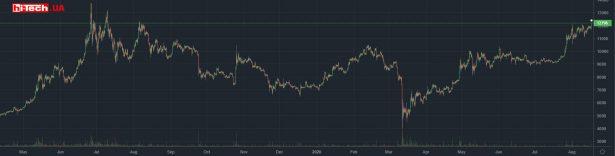 Изменение курса Bitcoin (BTC) за последние 14 месяцев по данным крупной криптовалютной биржи bitfinex.com