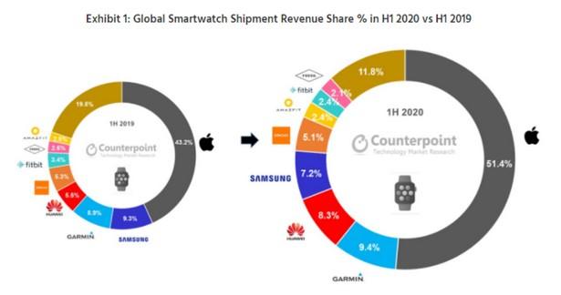 smart watcches 2020 half 1