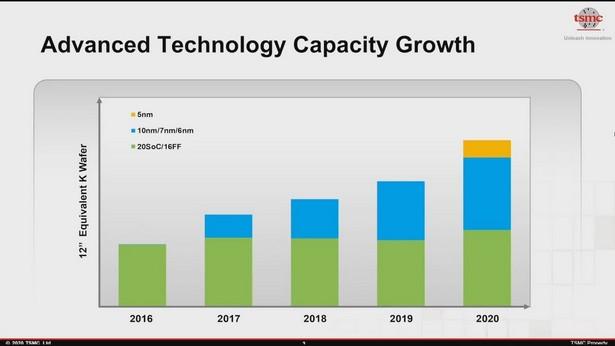 tech capacity growth bitcoin