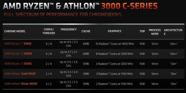 Характеристики процессоров AMD Ryzen и Athlon серии 3000C