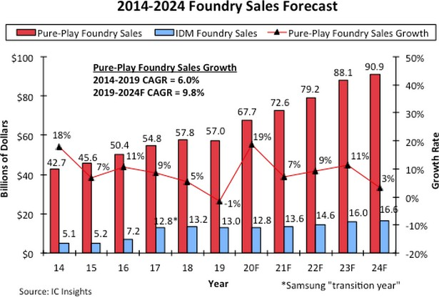 IC Insights Foundry sales forecast 2020