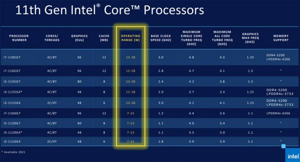 Характеристики процессоров Intel Core 11th Gen (Tiger Lake)