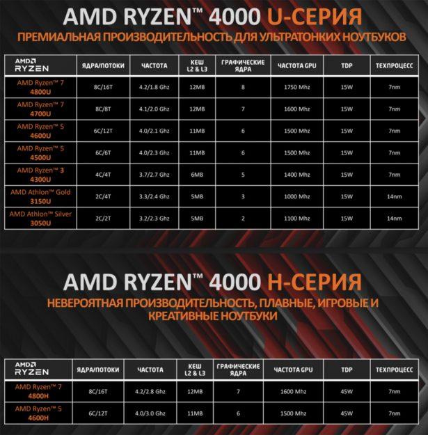 Характеристики мобильных процессоров AMD Ryzen 4000