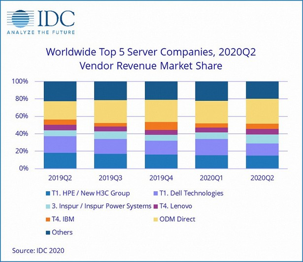 idc server market q3 2020