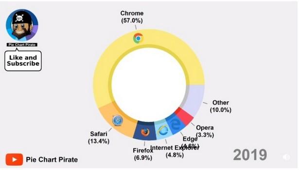 internet browsers history reddit