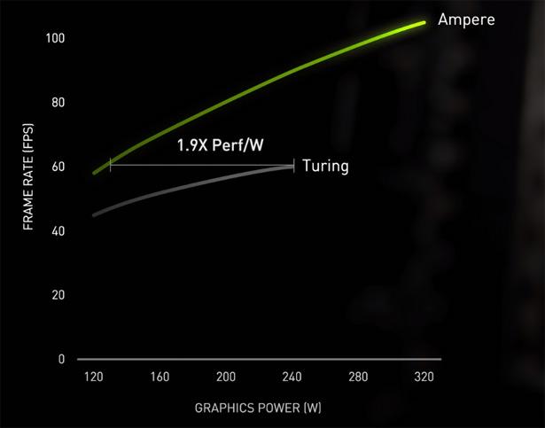 Сравнение энергоэффестивности видеокарт сери RTX 3000 и RTX 2000