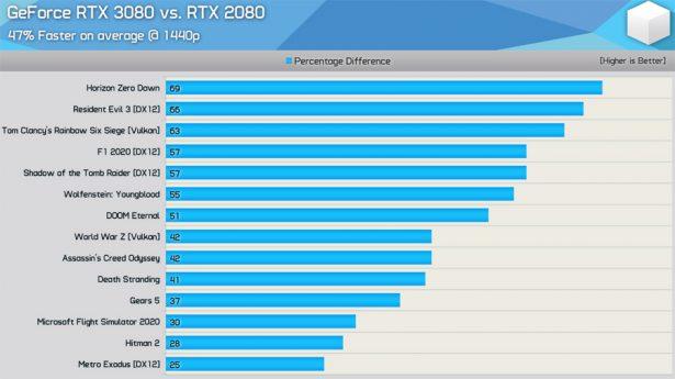 Сравнение NVIDIA GeForce RTX 3080 и GeForce RTX 2080 в разрешении 1440p (скриншот из видео на YouTube-канале Hardware Unboxed)