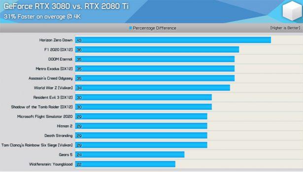 Сравнение NVIDIA GeForce RTX 3080 и GeForce RTX 2080 Ti в разрешении 4K (скриншот из видео на YouTube-канале Hardware Unboxed)