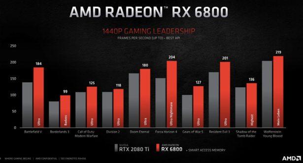 AMD Radeon RX 6800 против RTX 2080 Ti