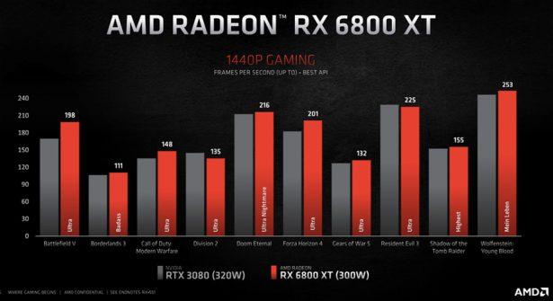 AMD Radeon RX 6800 XT против NVIDIA GeForce RTX 3080