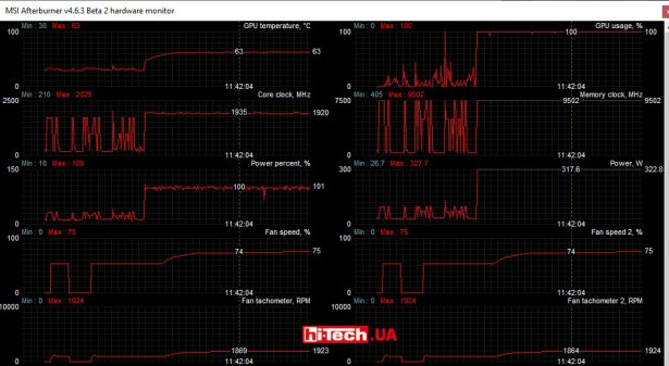Параметры видеокарты ASUS TUF Gaming GeForce RTX 3080 в работе