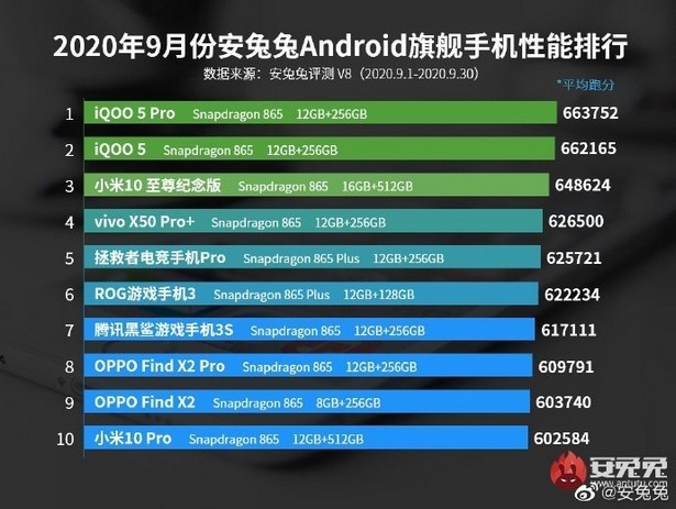 AnTuTu top android sept 2020