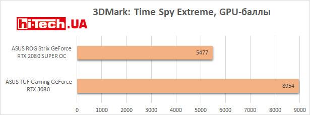 Сравнение NVIDIA RTX 3080 и RTX 2080 Super
