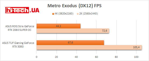 Сравнение NVIDIA RTX 3080 и RTX 2080 Super, результаты